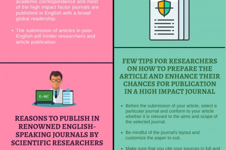 English Language As A Barrier To Publish In High Impact Factor Journals - Publication support service Infographic