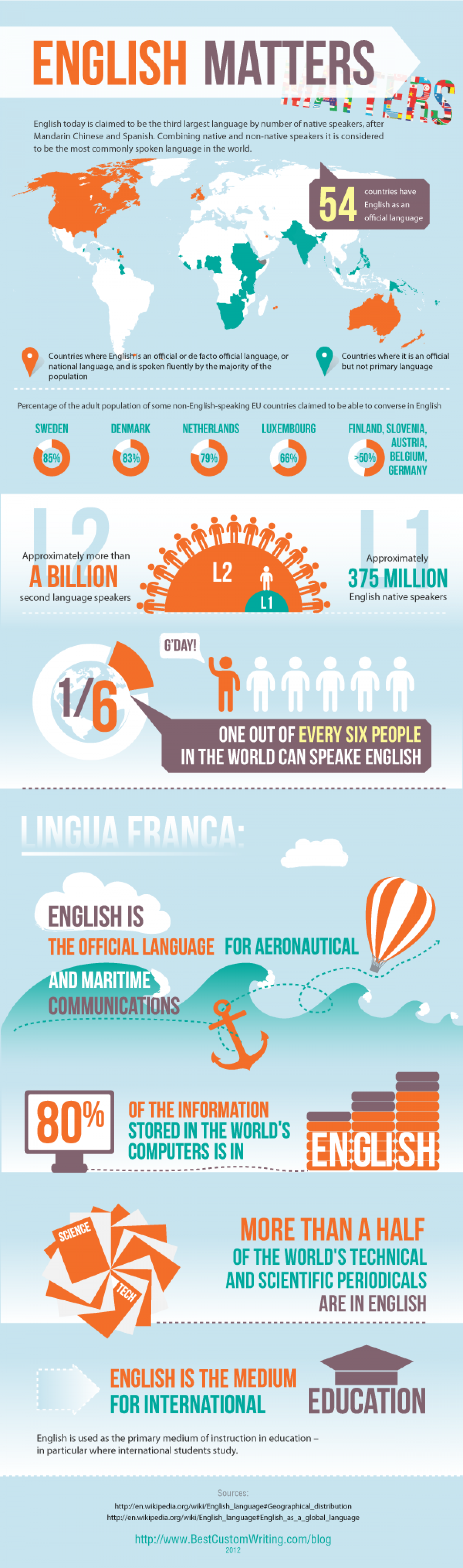 English language facts Infographic