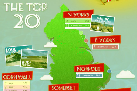 English Seaside Towns with the Best Rated Hotels and B&Bs Infographic