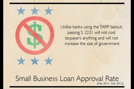 Enhancing Small Business Lending Infographic