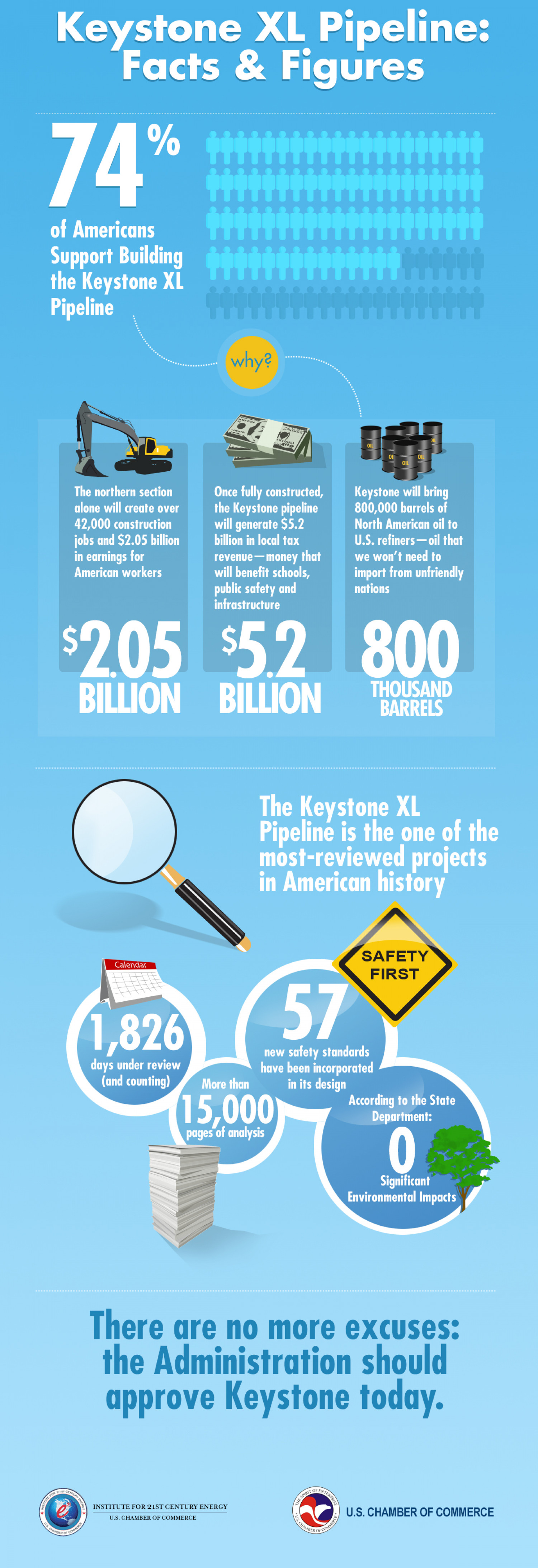 Keystone XL Pipeline Facts and Figures  Infographic