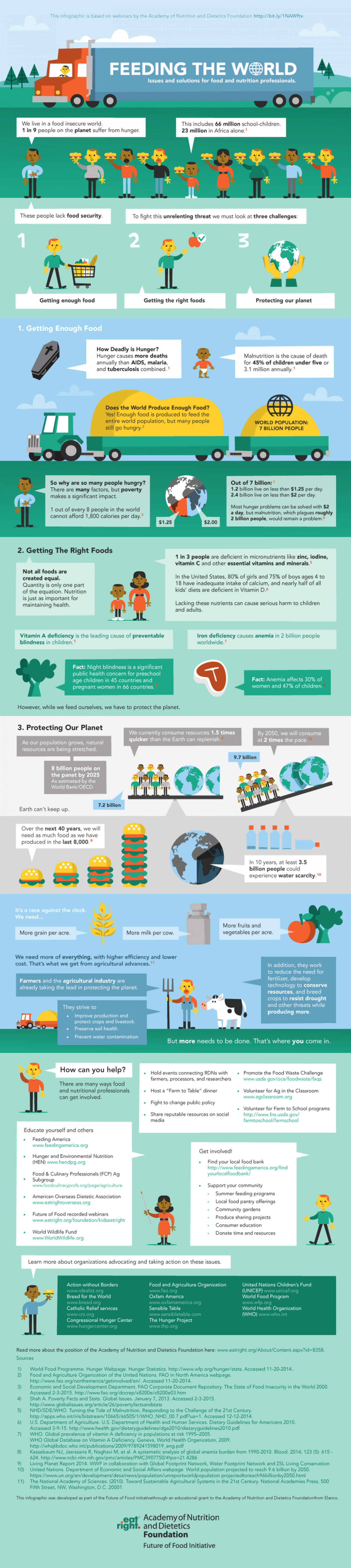 Enough of The Right Foods Infographic