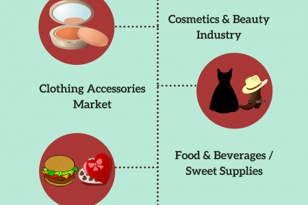Enrich your Festivity with 7 Top Niche Market Infographic