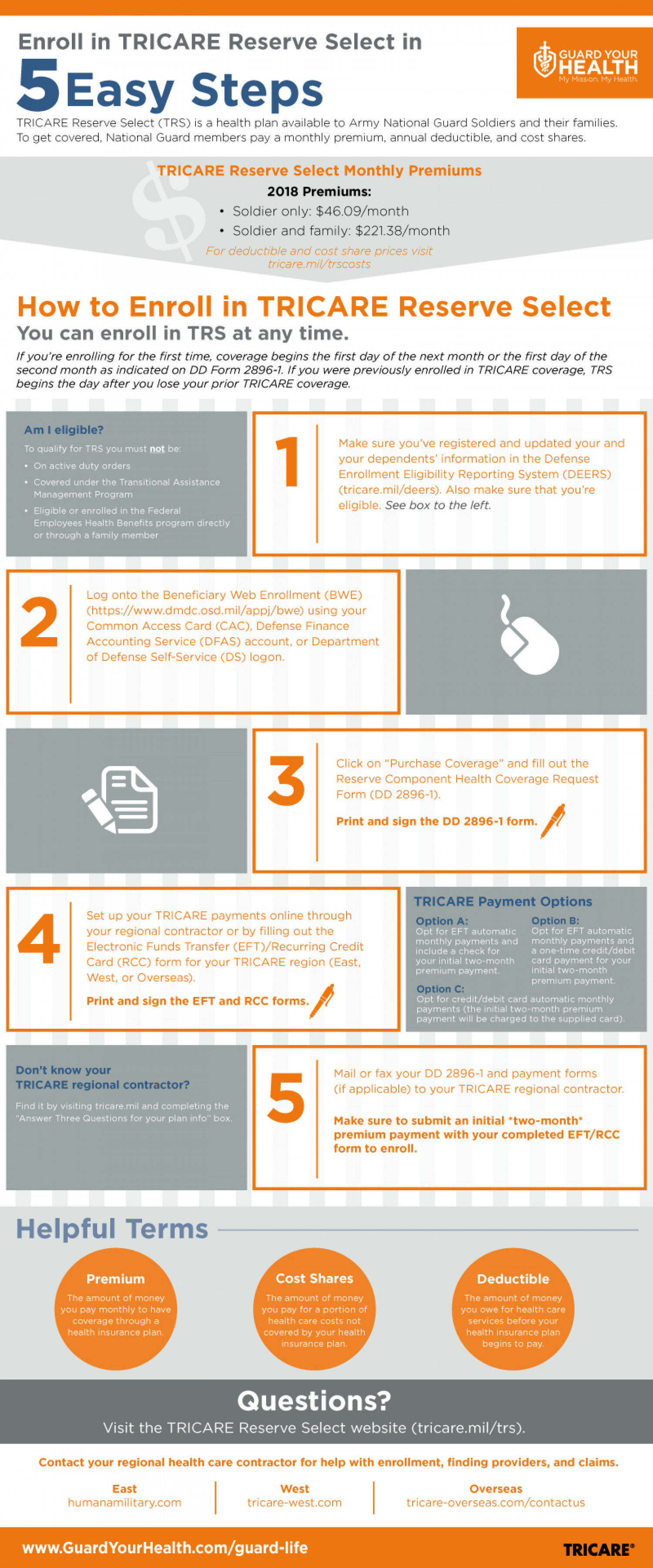Enroll in TRICARE Reserve Select in 5 Easy Steps Infographic