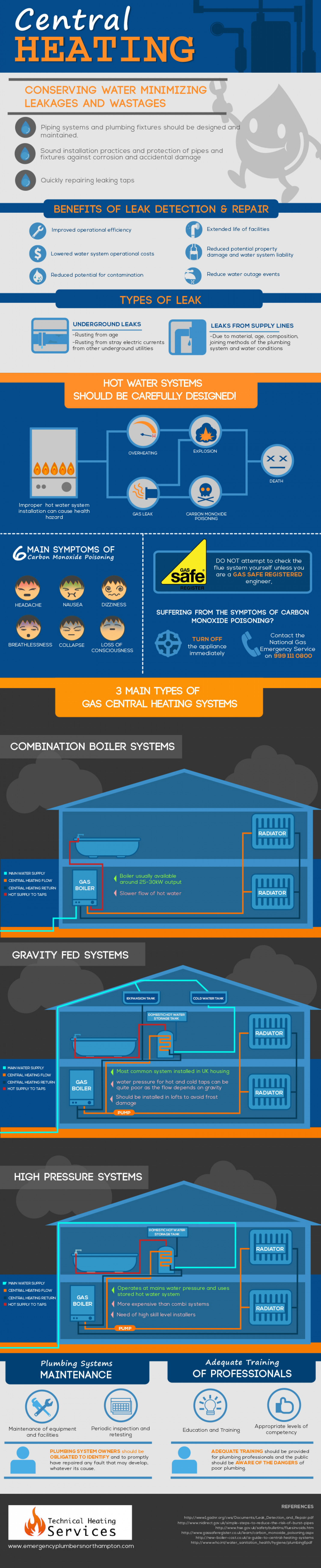 Ensuring Clean Water Supply and Adequate Disposal of Waste Water through Professional Plumbers Infographic