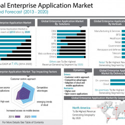 Enterprise Application Market Opportunities And Forecasts 2013 2020 Visual Ly