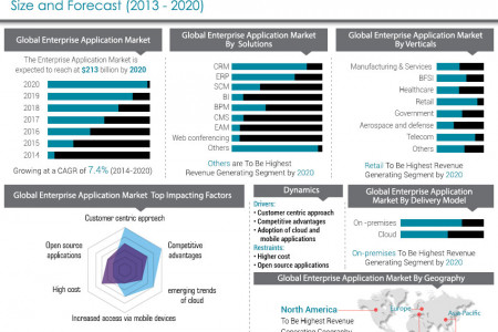 Enterprise Application Market - Opportunities and Forecasts, 2013 - 2020 Infographic