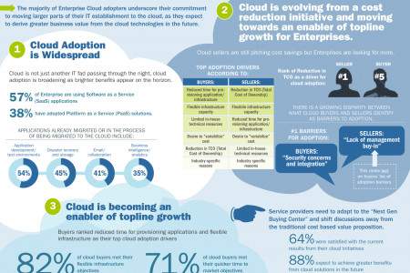 Enterprise Cloud Adoption by the Numbers Infographic