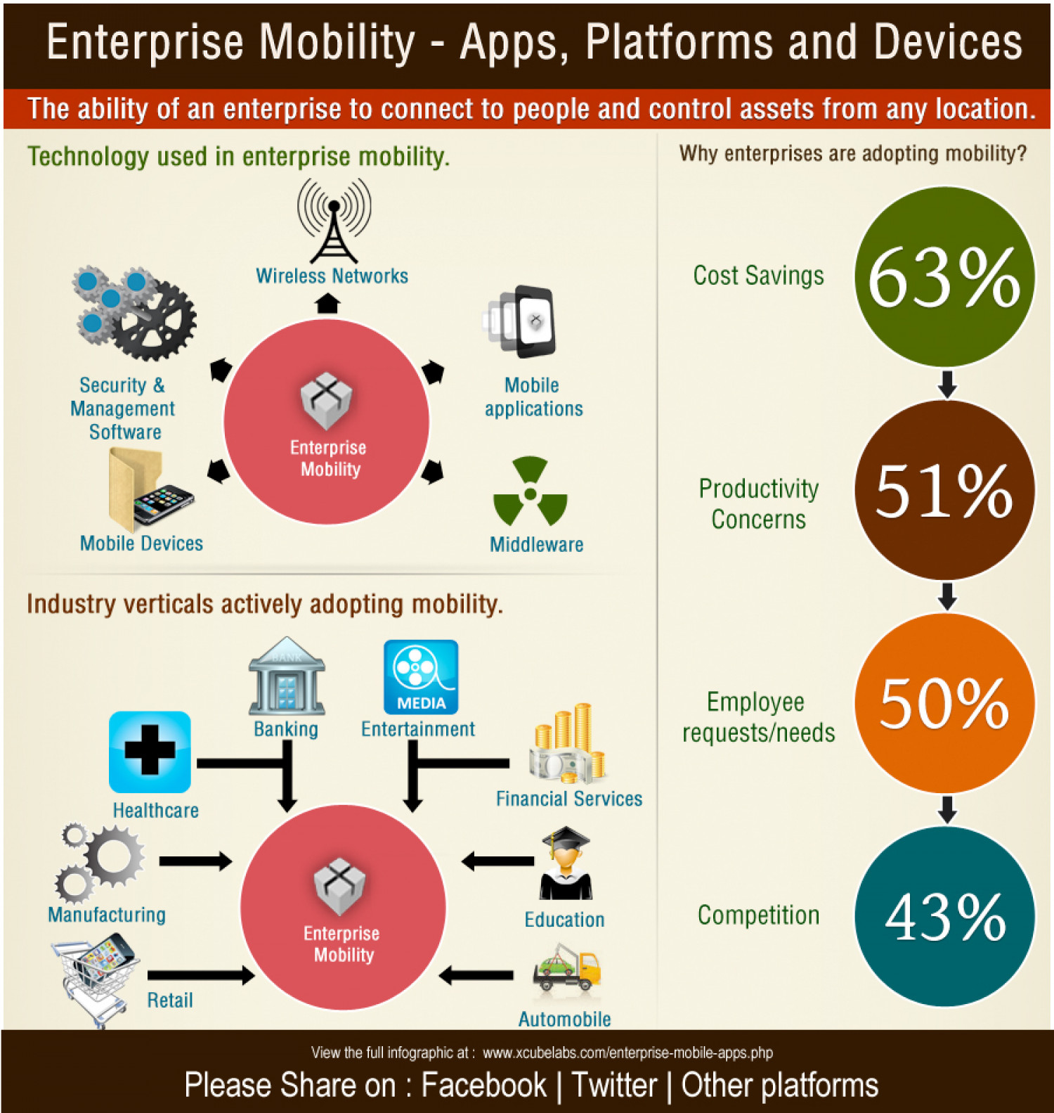 Enterprise Mobility - Apps, Platforms and Devices Infographic