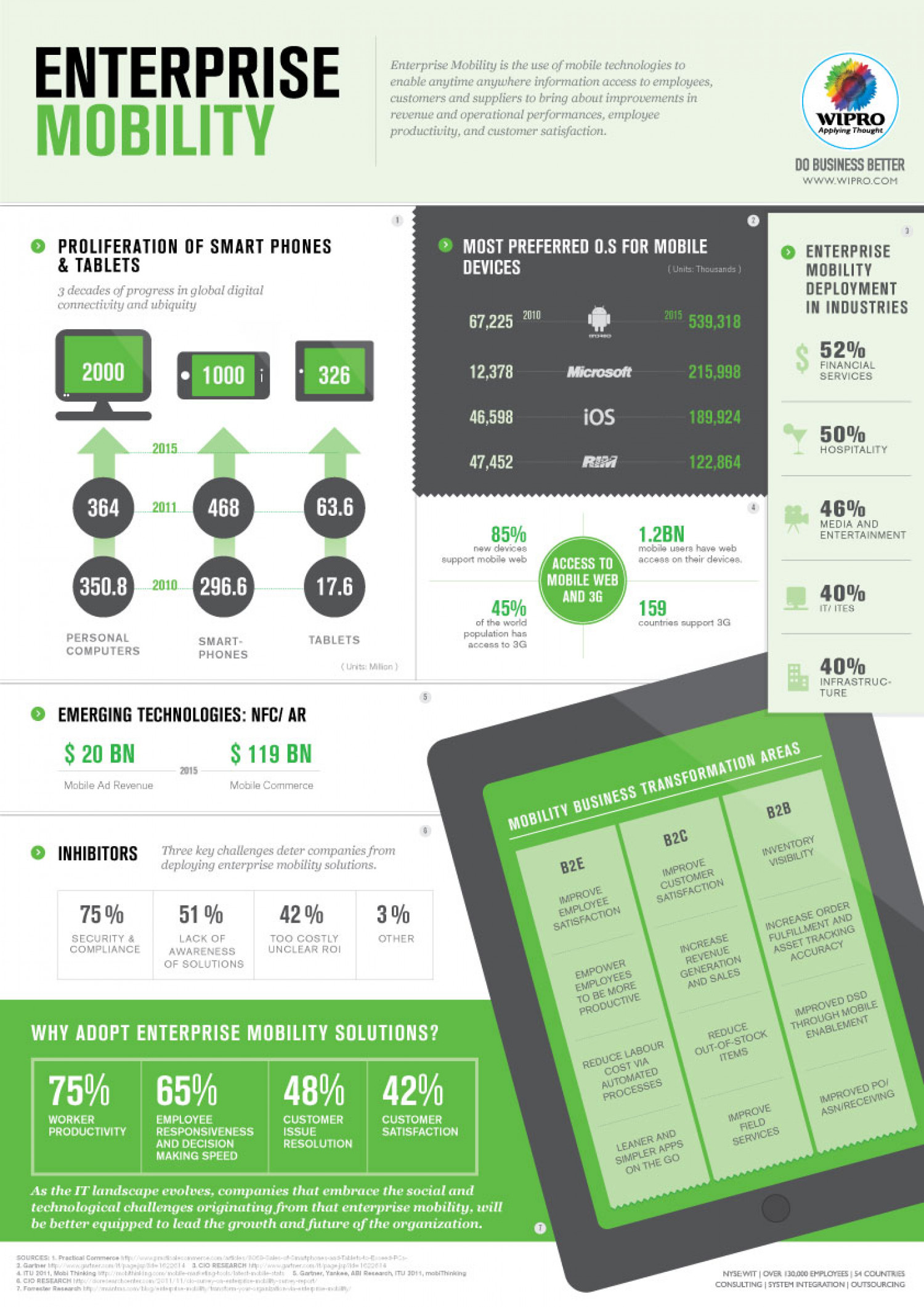Enterprise Mobility Infographic