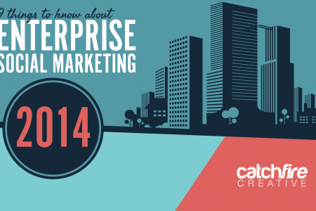 Enterprise Social Marketing in 2014 Infographic