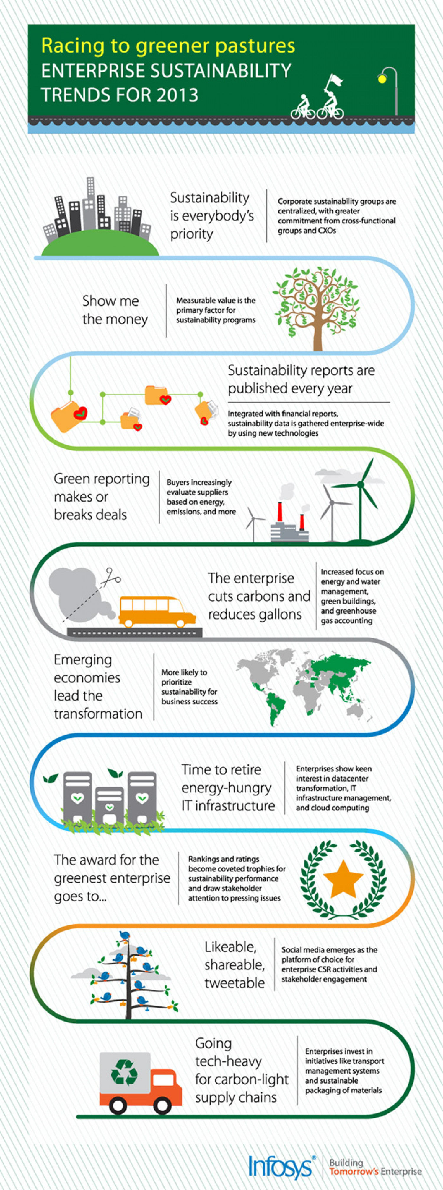 Enterprise Sustainability Trends For 2013 Infographic