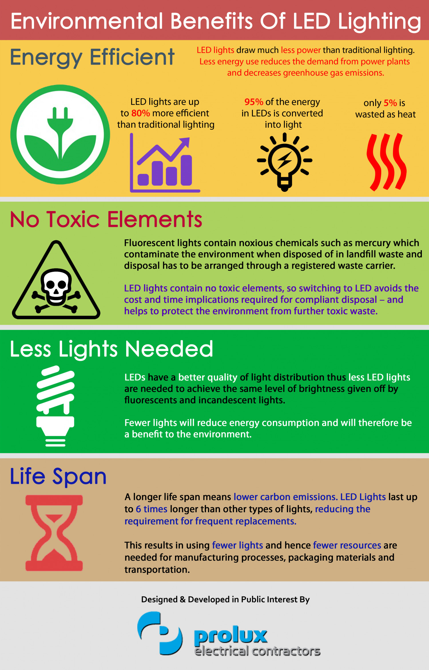 enviornmental-benefits-of-led-lighting_5