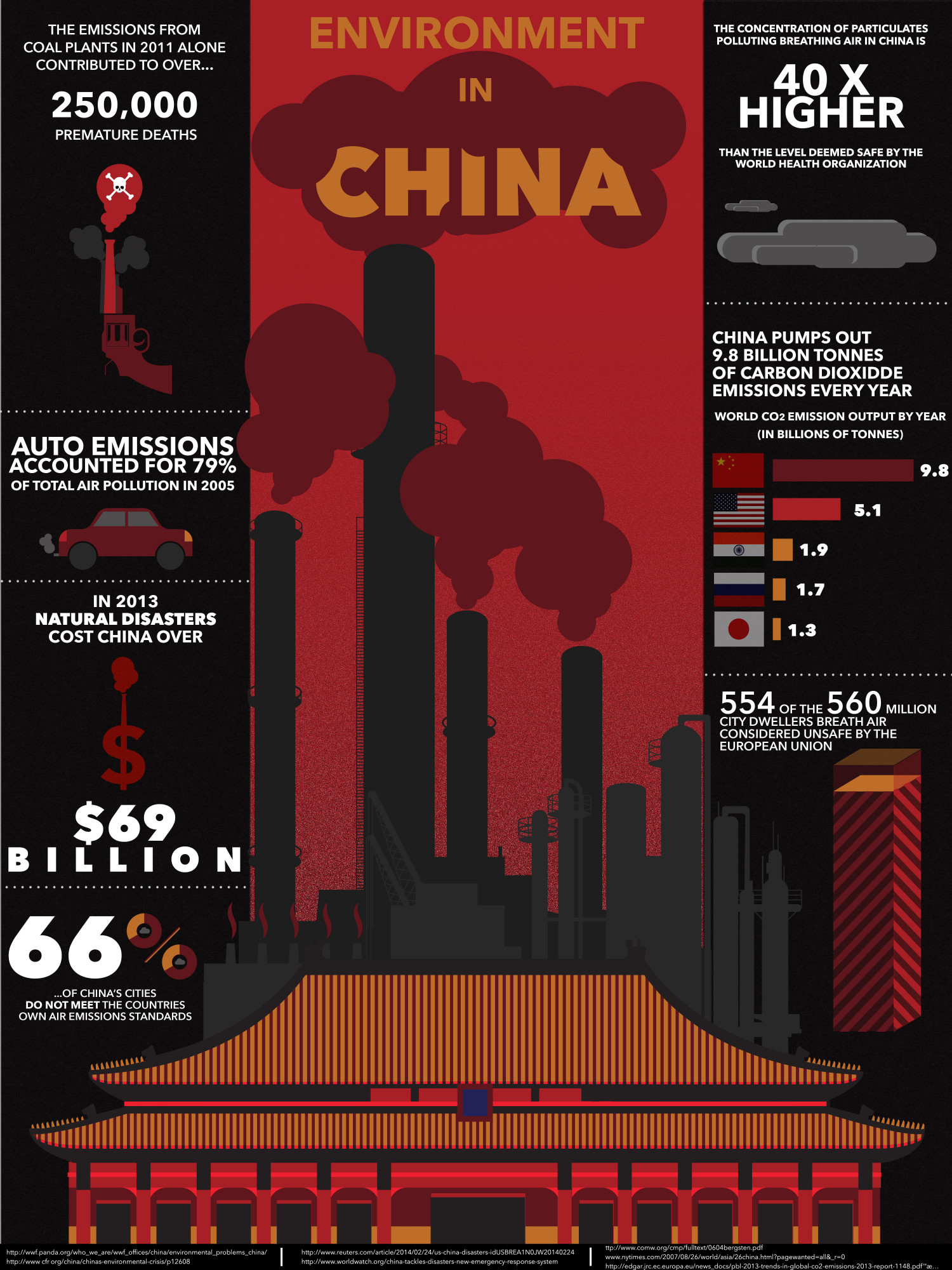 Environment in China Infographic