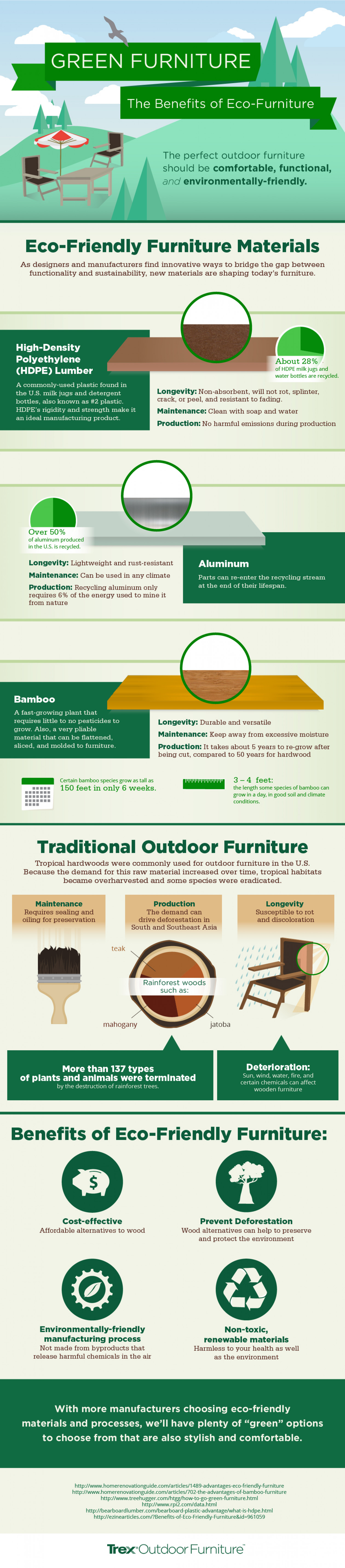 Environmental Benefits of Choosing Eco Furniture  Infographic