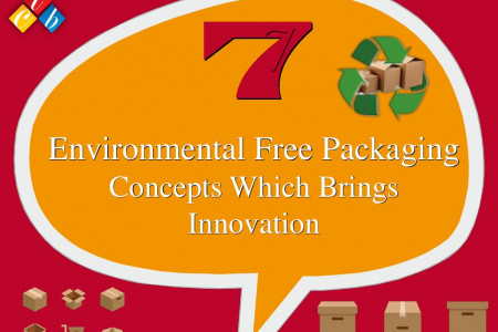 Environmental Free Packaging Infographic