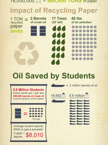 Environmental Impact: How HIgher Learning Affects the Environment  Infographic