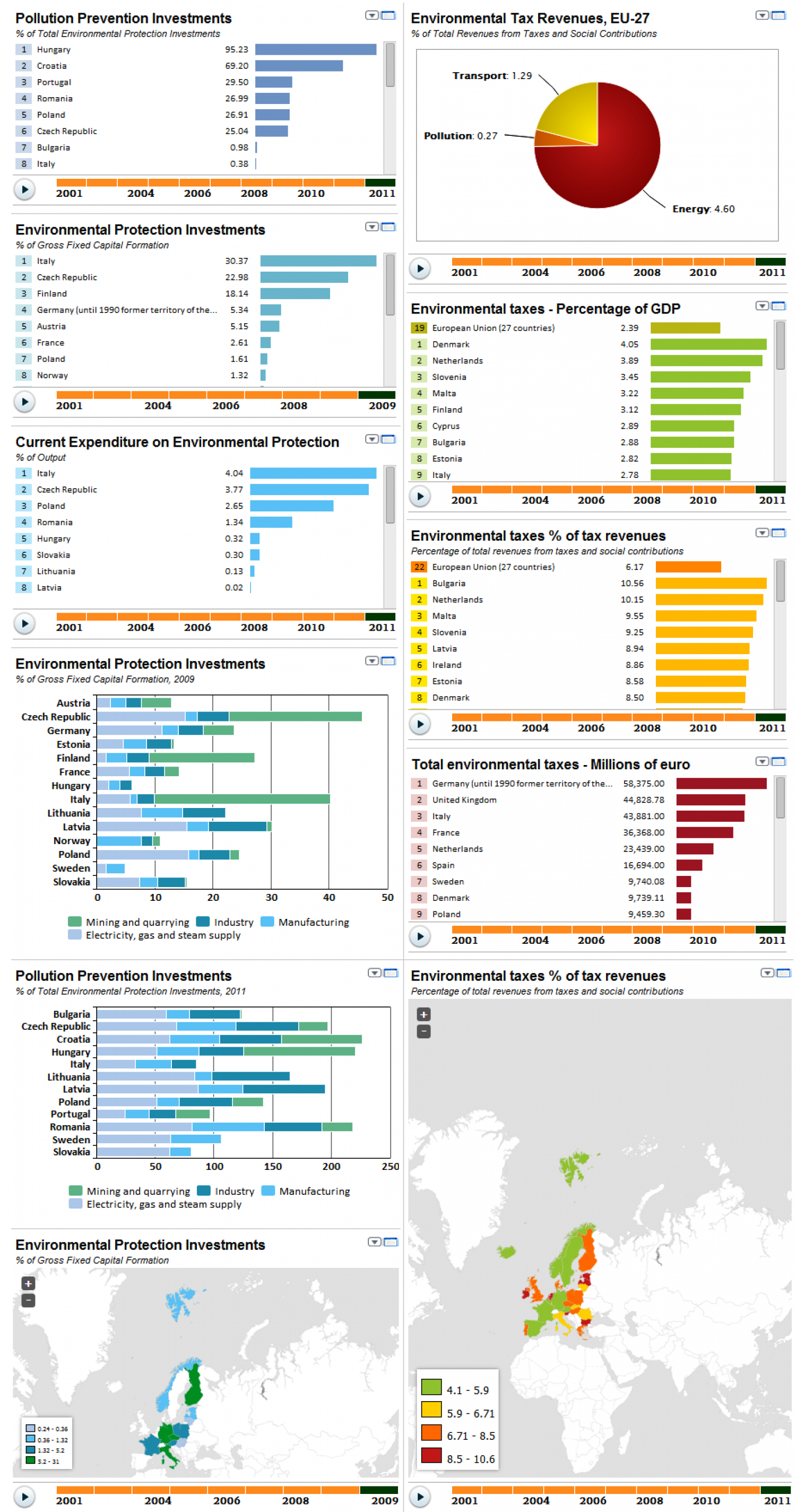 Environmental Protection Expenditure In Europe Infographic