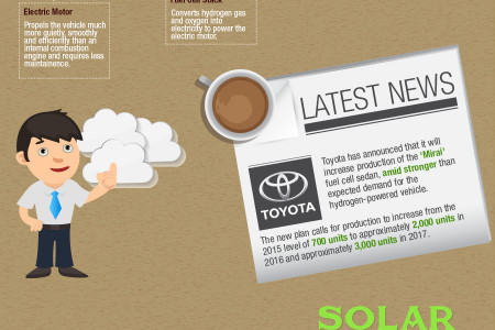 Environmentally Friendly Cars : The Future is Now Infographic