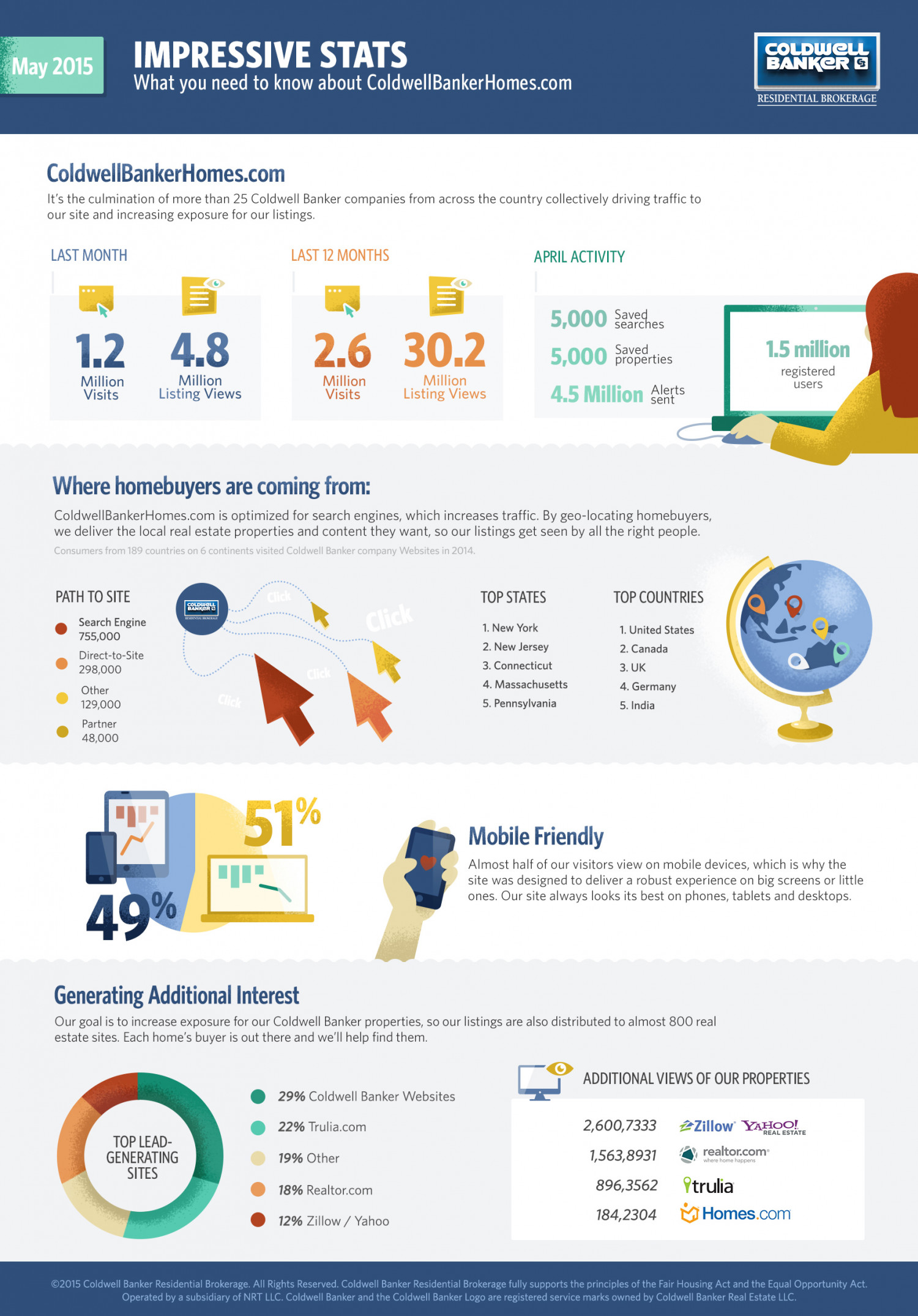 Envision Group Coldwell Banker Infographic