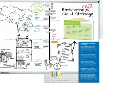 Envisioning a Cloud Strategy Infographic