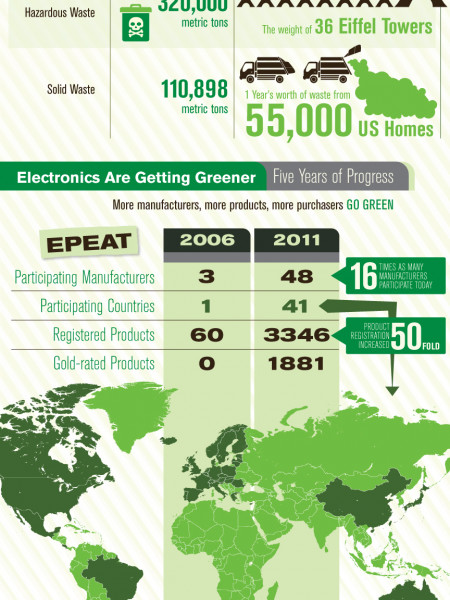 EPEAT's Impact Infographic