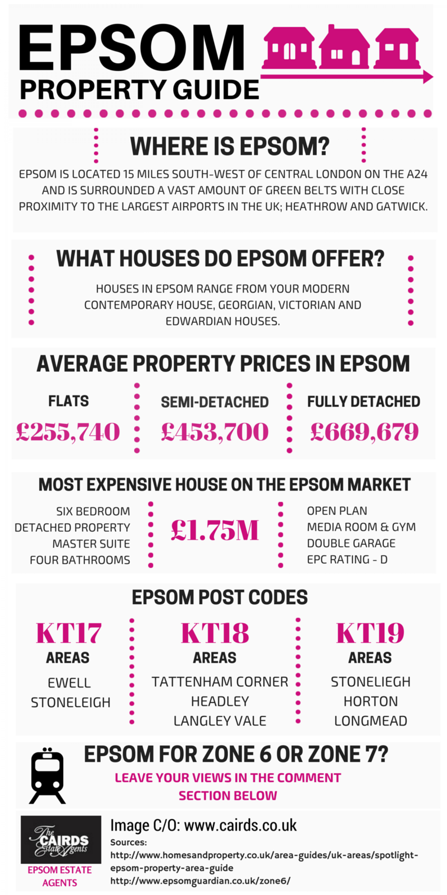 Epsom Property Guide  Infographic