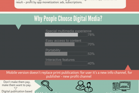Epublishing Strategy Infographic