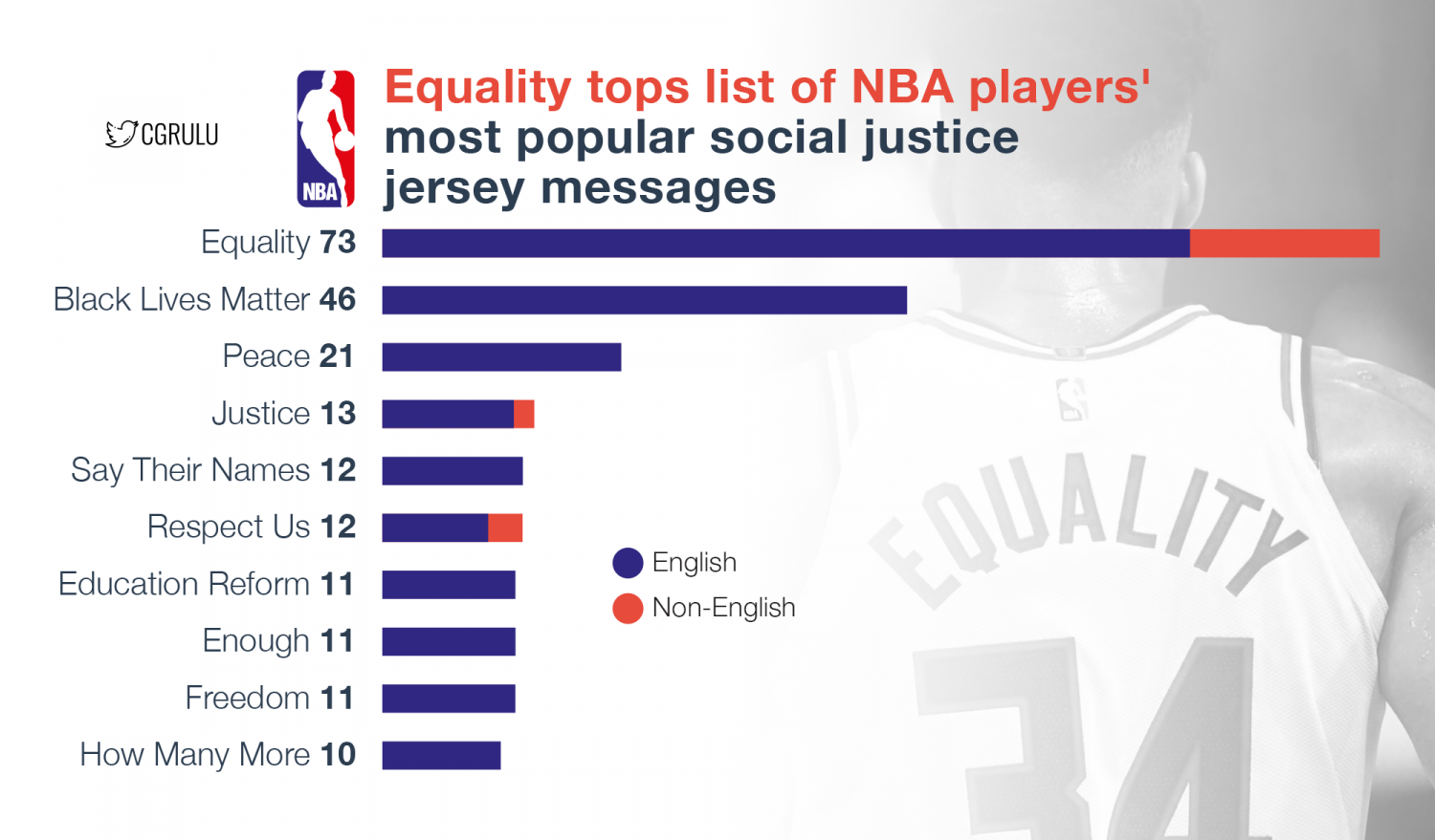 Equality tops list of NBA players' most popular social justice jersey messages Infographic