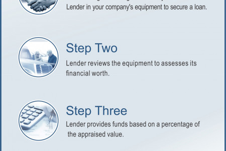 Equipment FInancing - A Form of Asset-Based Lending Infographic