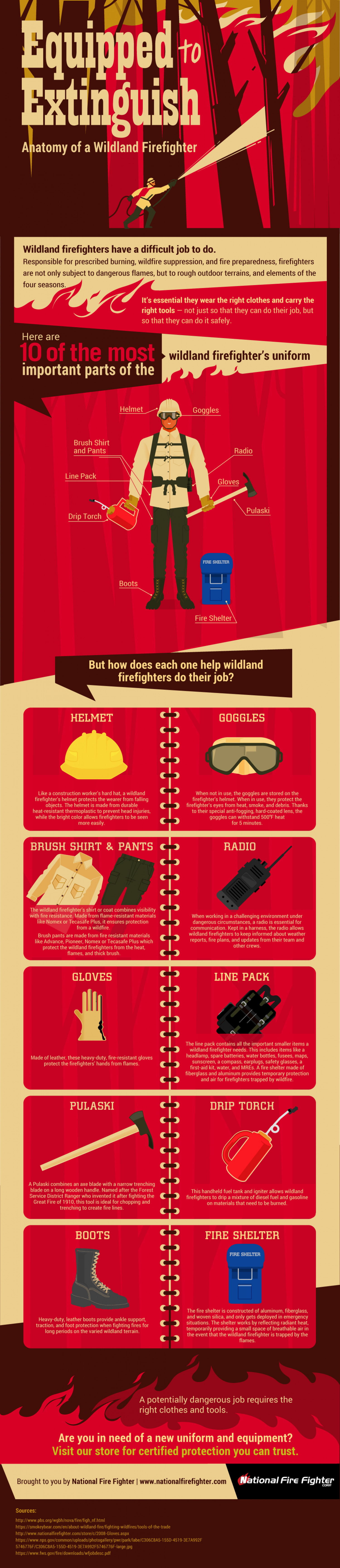 Equipped to Extinguish: Anatomy of a Wildland Firefighter Infographic