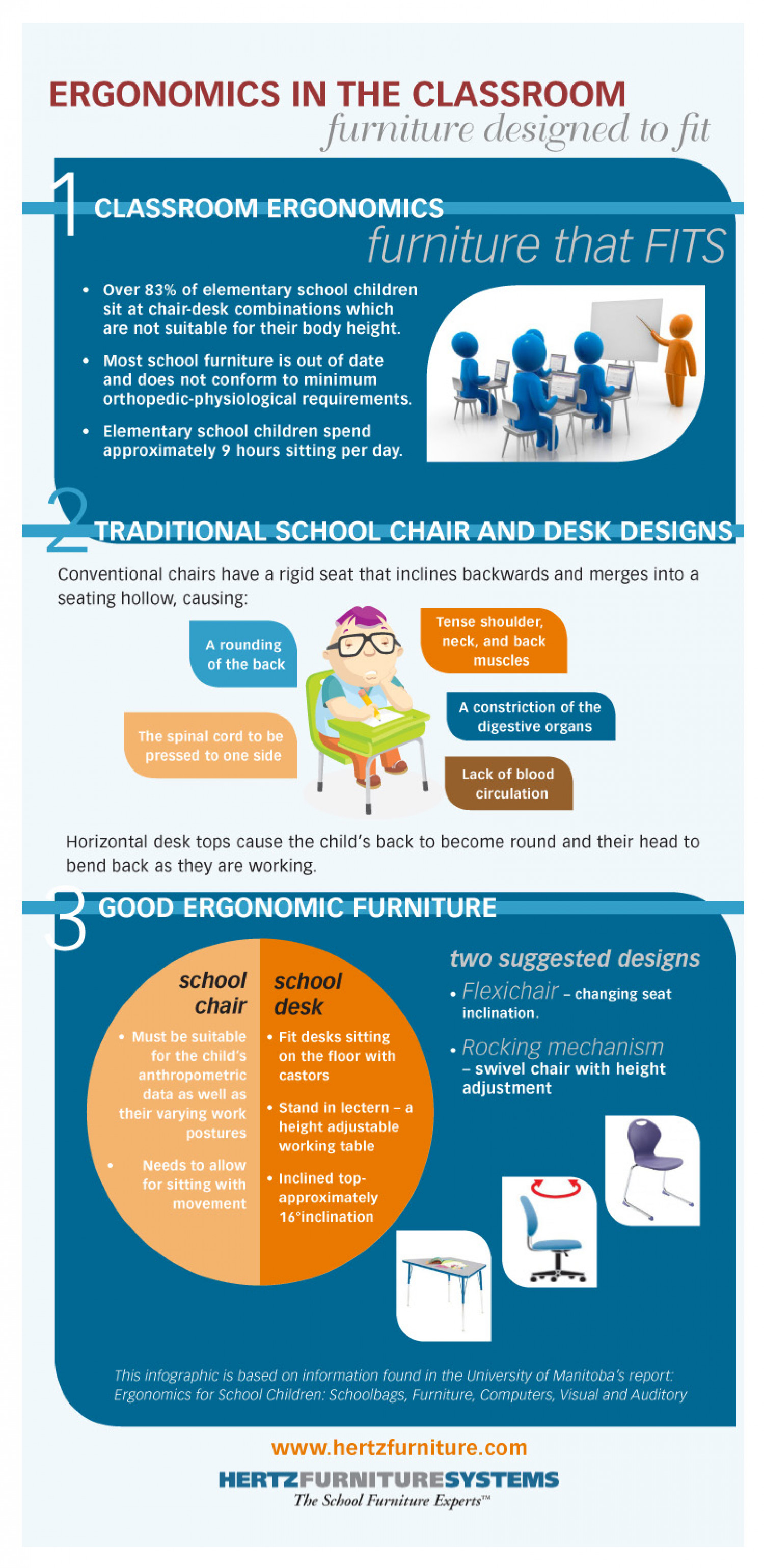 Ergonomics In The Classroom: Furniture Designed to Fit Infographic
