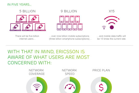 Ericsson SSR 8000 Smart Services Routers: Make Your Network Smart And Scalable Infographic