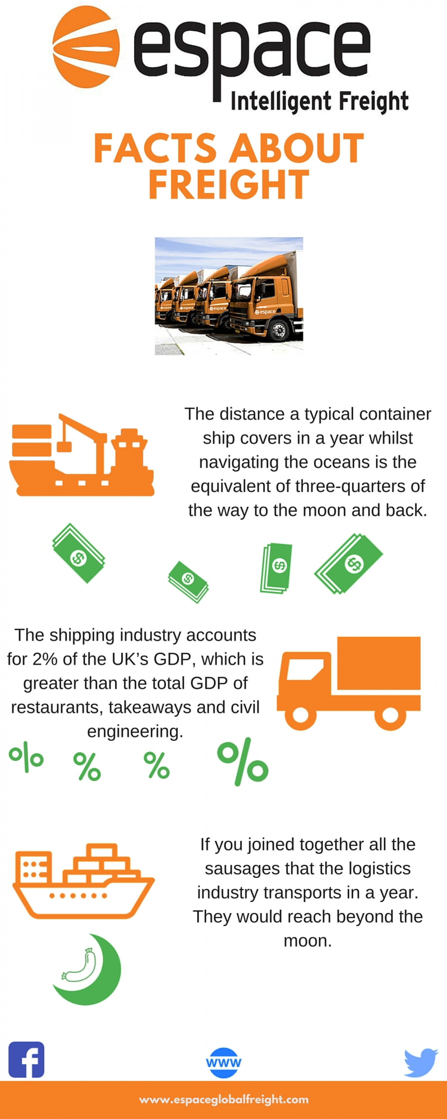 Espace Europe - The Facts about Freight Infographic