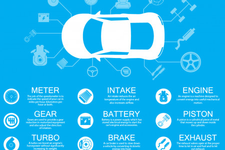 Essential Components Of A Car Infographic