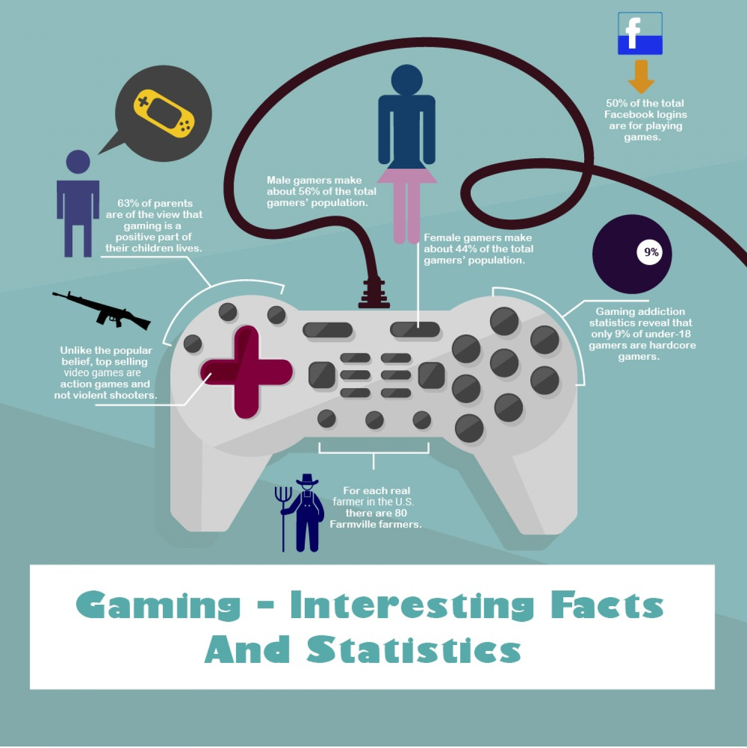 Essential Facts About Gaming Infographic