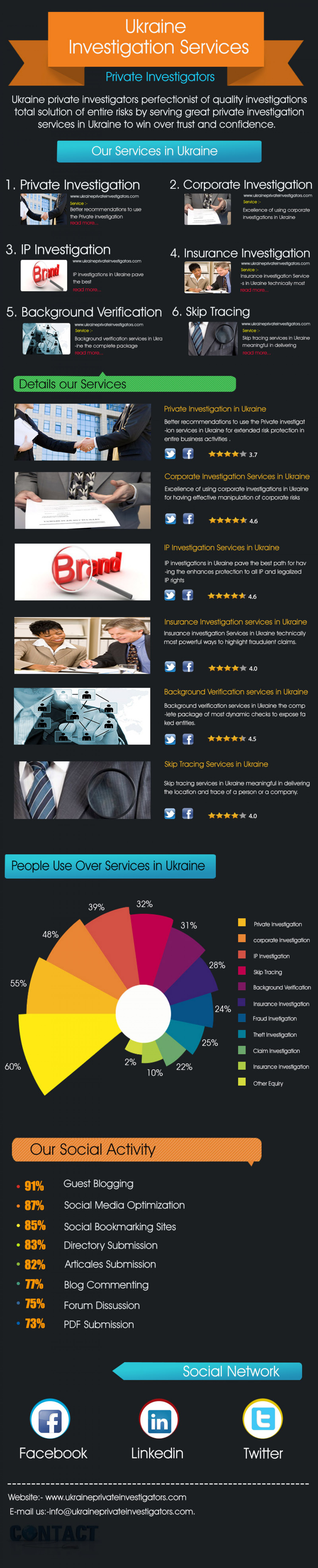 Essential facts about Private investigation services Infographic