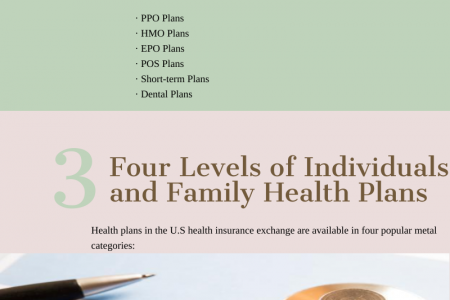 Essential Facts to Consider for Buying Health Insurance Plans in the U.S. Infographic
