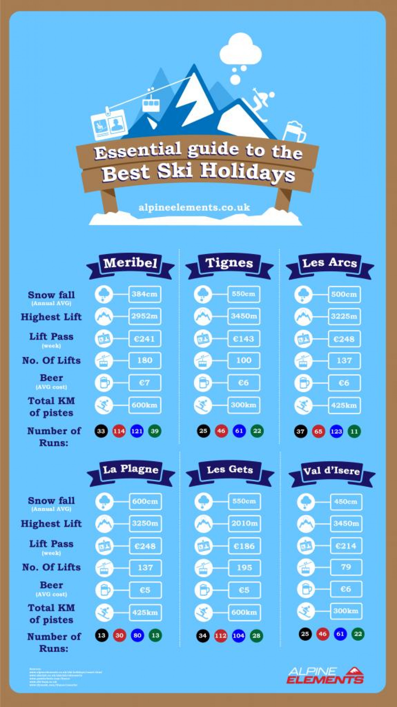 Essential Guide To The Best Ski Holidays Infographic