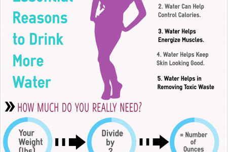 Essential Reason to Drink more Water Infographic