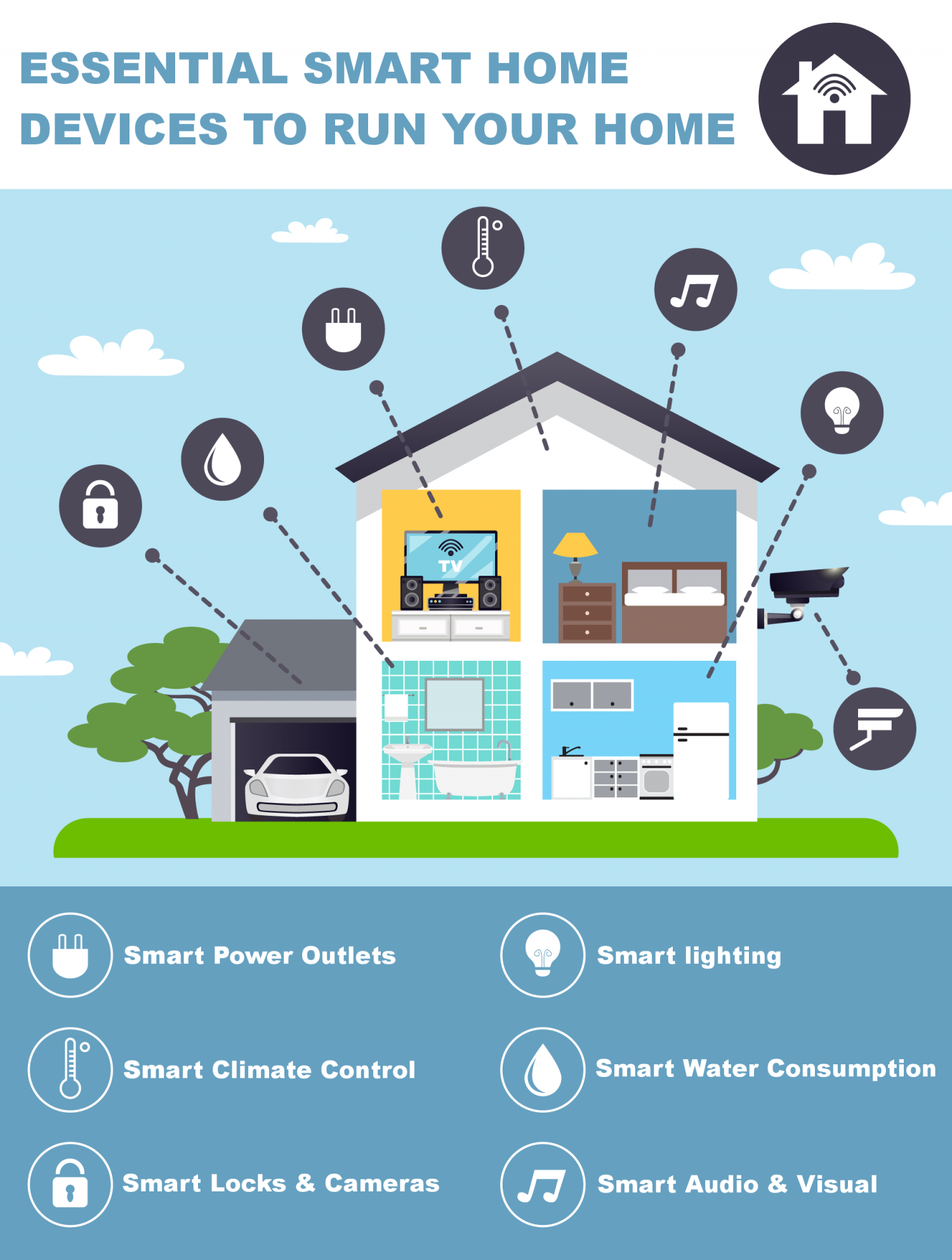 Essential Smart Home Devices To Run Your Home Infographic