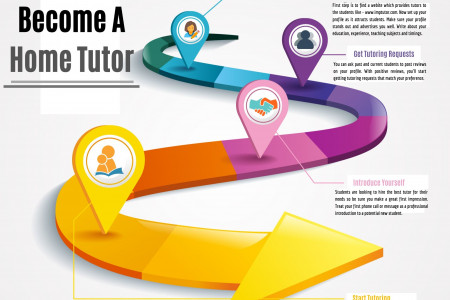 Essential Steps To Become A Home Tutor Infographic