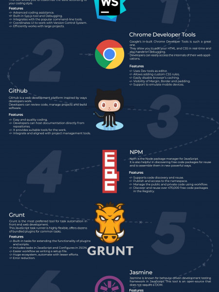 Essential Tools For Front End Web Development | ProICT LLC Infographic