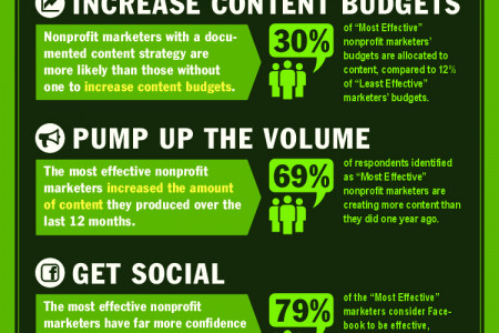 Essentials of Highly Effective Nonprofit Content Marketers Infographic