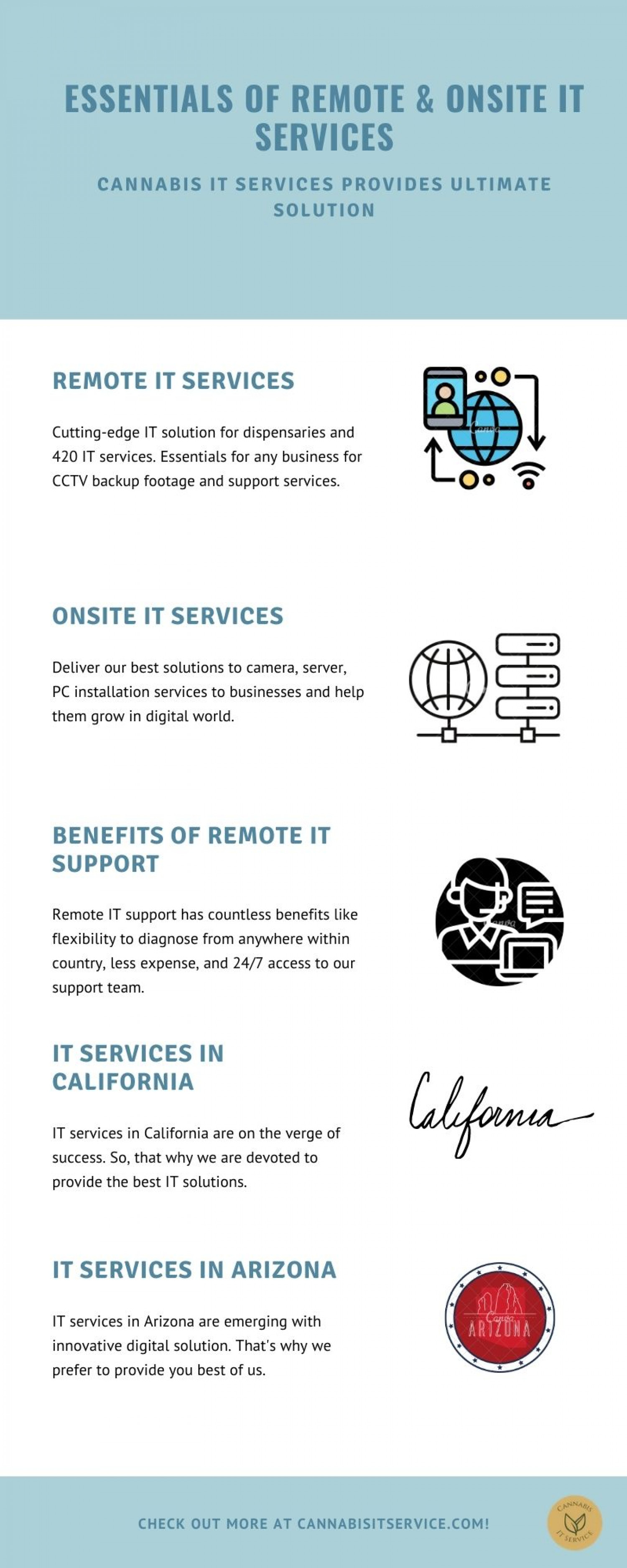 Essentials of Remote & On-Site IT Services Infographic