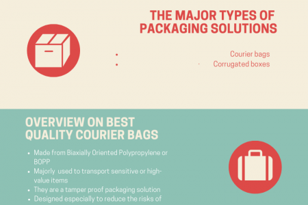 Essentials of Using High-Quality Courier Bags  Infographic