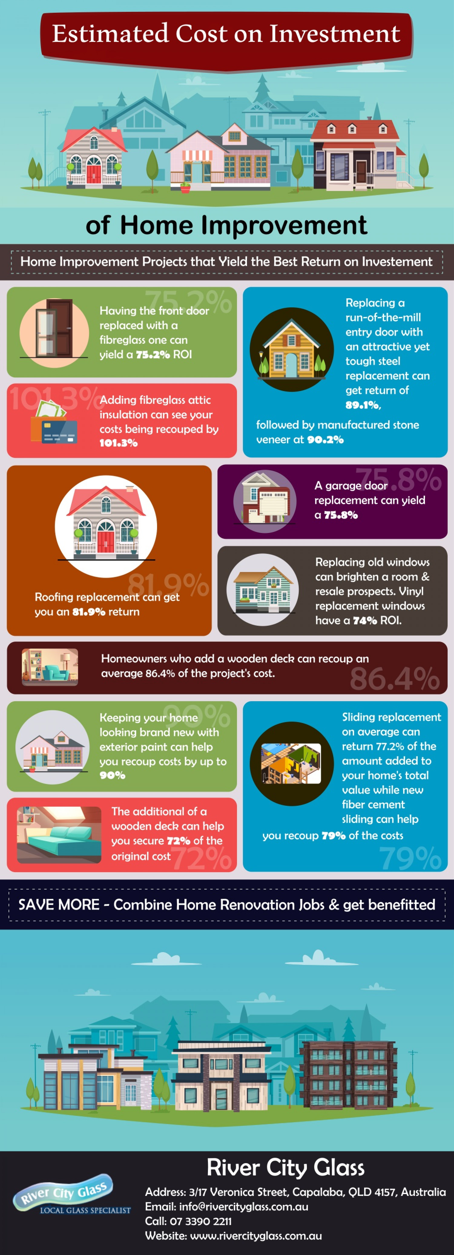 Estimated Cost on Investment of Home Improvement Infographic