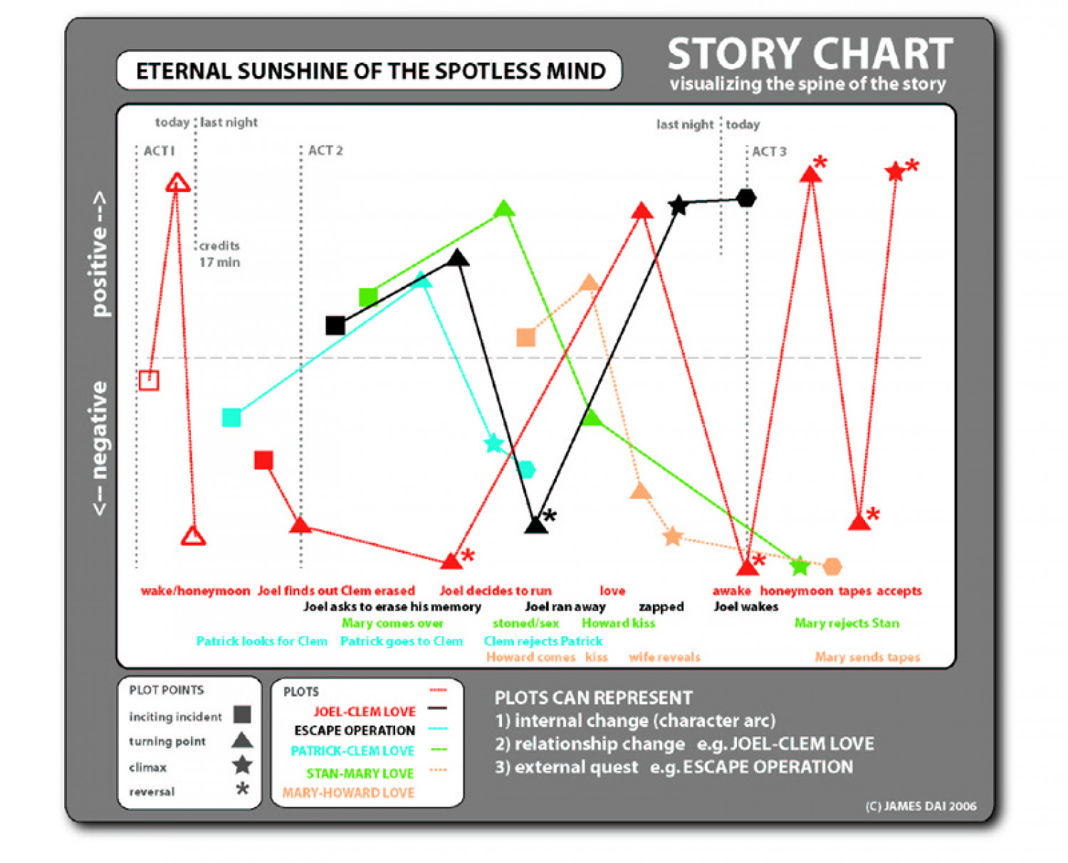 Eternal Sunshine of the Spotless Mind Infographic