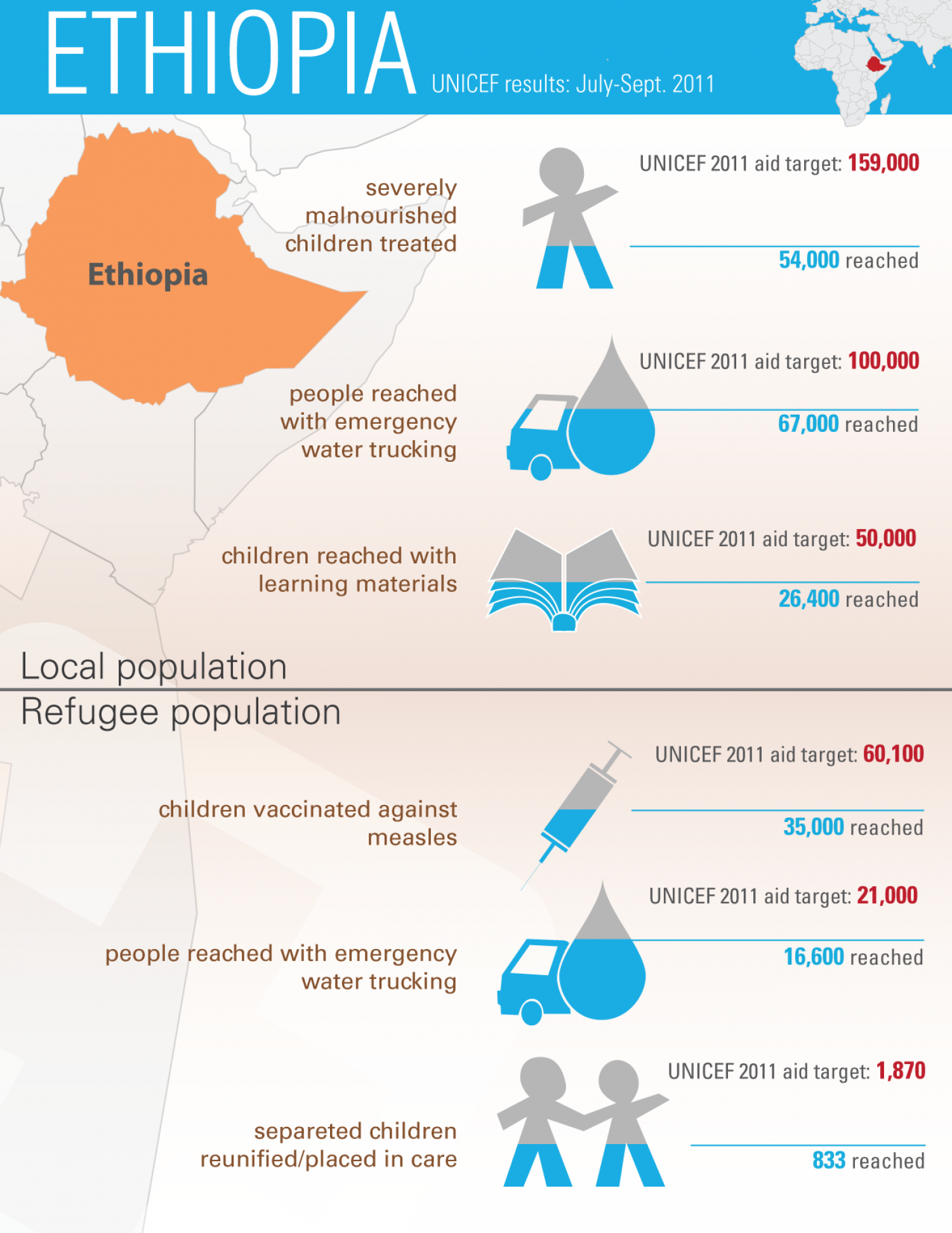 Ethiopia - UNICEF results July-Sept 2011 Infographic