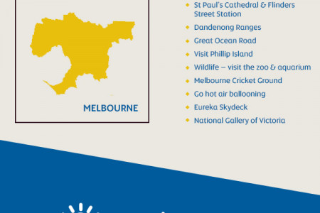 Etihad's Guide to Travelling to Melbourne Infographic